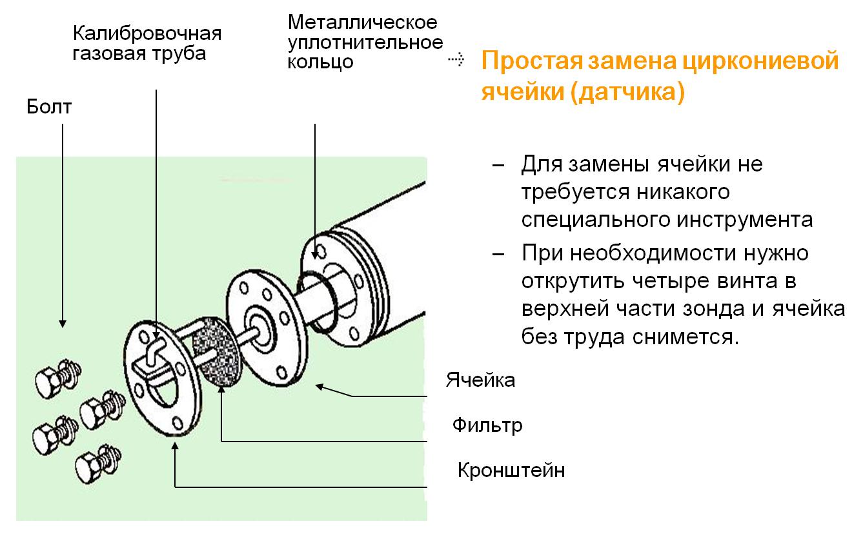 Простота замены циркониевой ячейки ZR