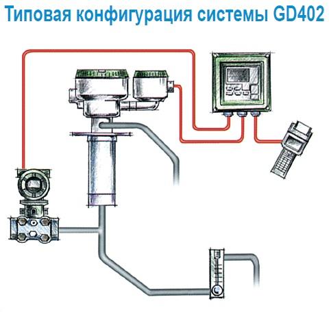 Типолвая конфигурацияф газового плотномера